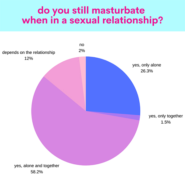 Masturbation Month Survey Results